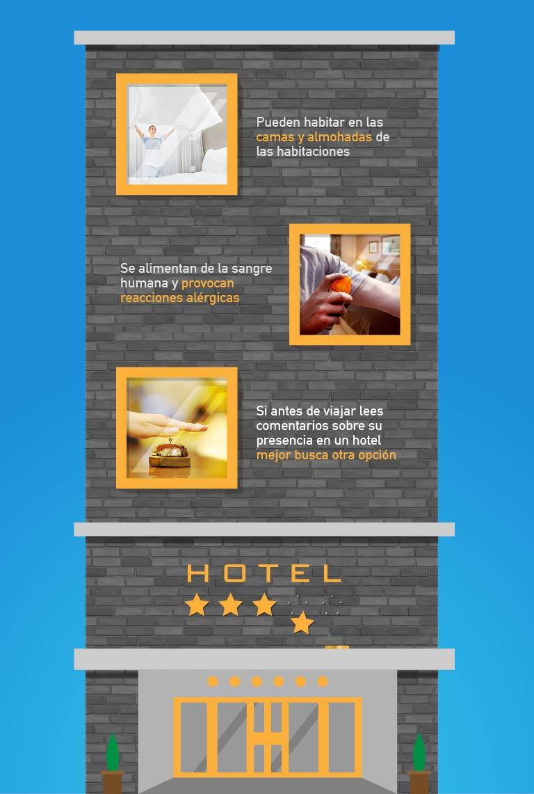 Plagas en los hoteles - abcplaguicidas.croplifela.org